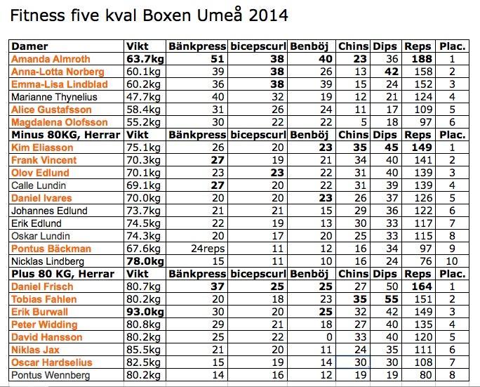 resultat Fitness Five Kval Boxen 2014.jpg
