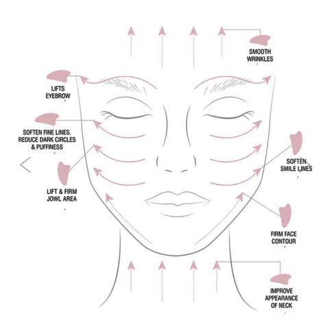 lymfmassage ansikte själv